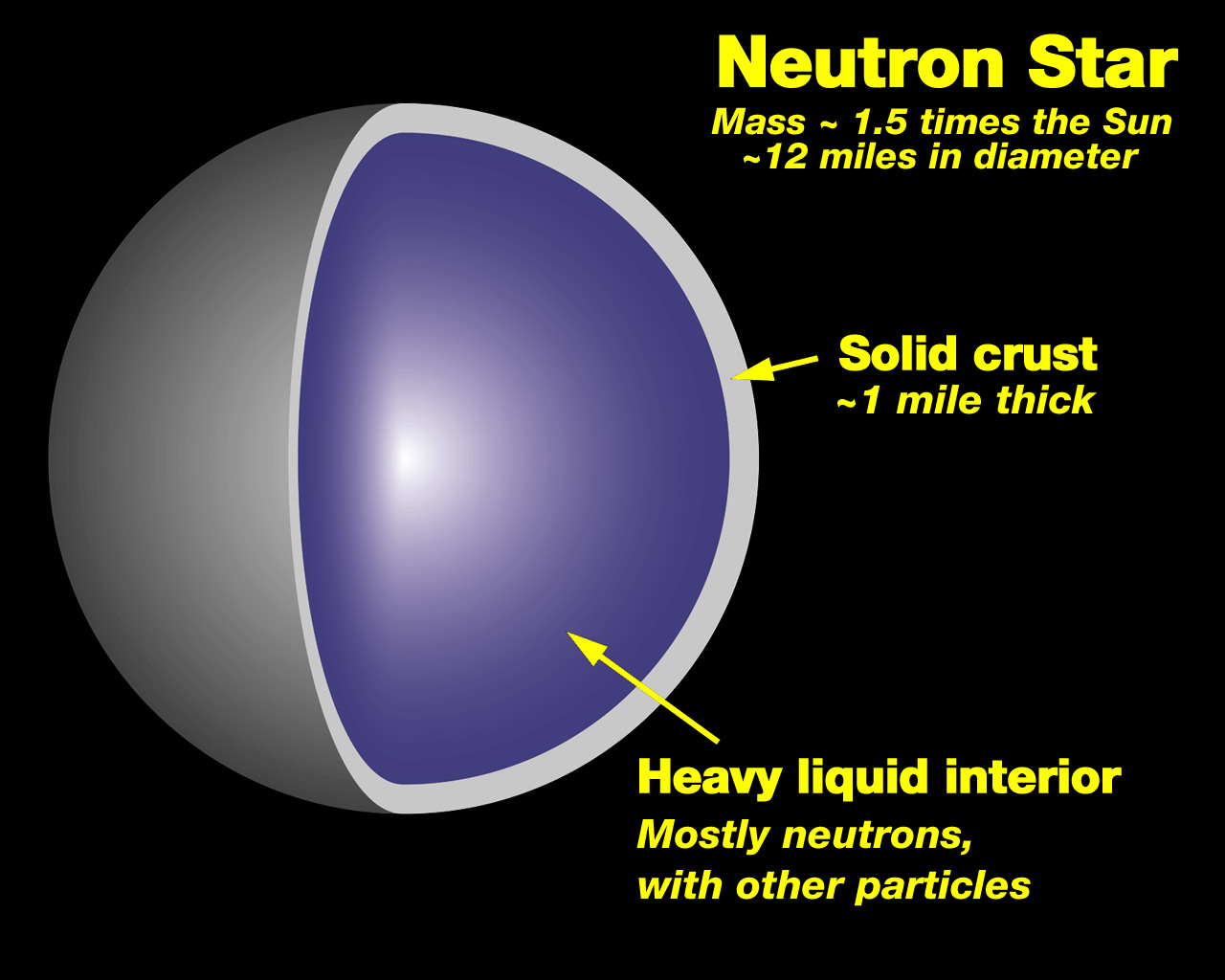 Introduction to neutron stars M Coleman Miller Professor of Astronomy University of Maryland Welcome to my neutron star page! I need to emphasize that the stuff I