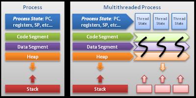 6. Lập trình mạng & lập trình đa luồng – Network programming & Multi-thread programming