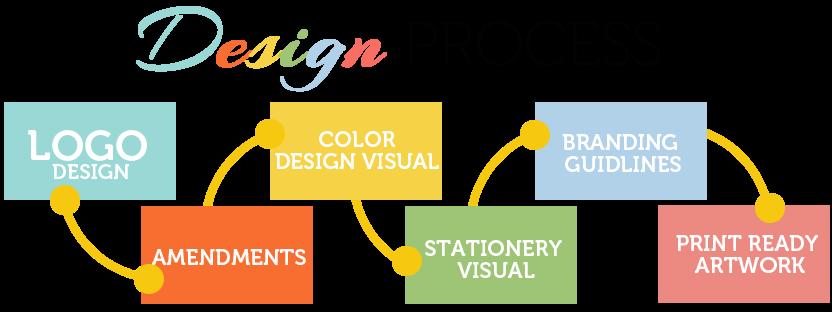 Corporate Branding Solutions Design Process