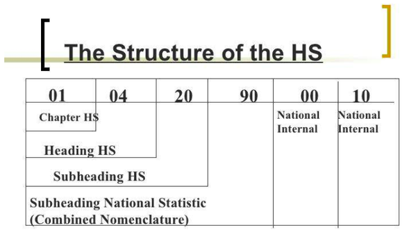 categorization of HS Code digit