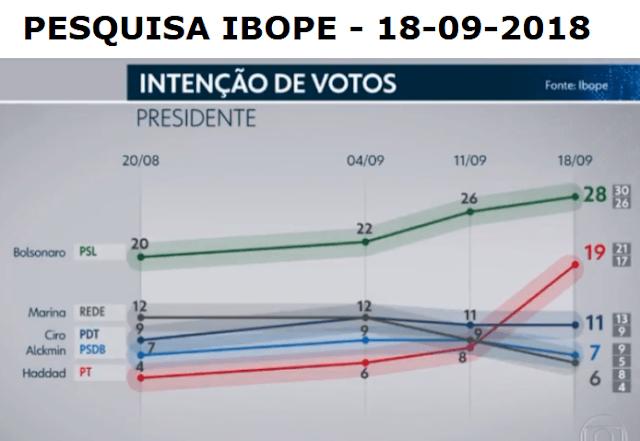 Pesquisa IBOPE 18-09-2018