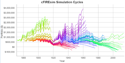 cFIREsim Simulation Cycles with starting wealth of EUR665,000 and spending of EUR25,000