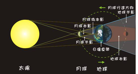 ASTRO-BLOG: 日食-太陽。誰能吃掉你?