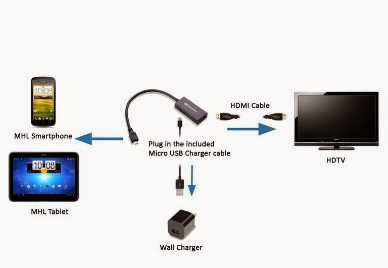 how to connect android to TV using MHL