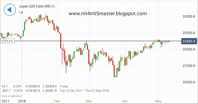 Nikkei 225 Technical Analysis by mt4 mt5 master