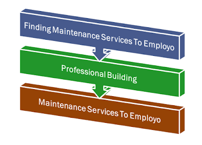 Finding Professional Building Maintenance Services To Employ