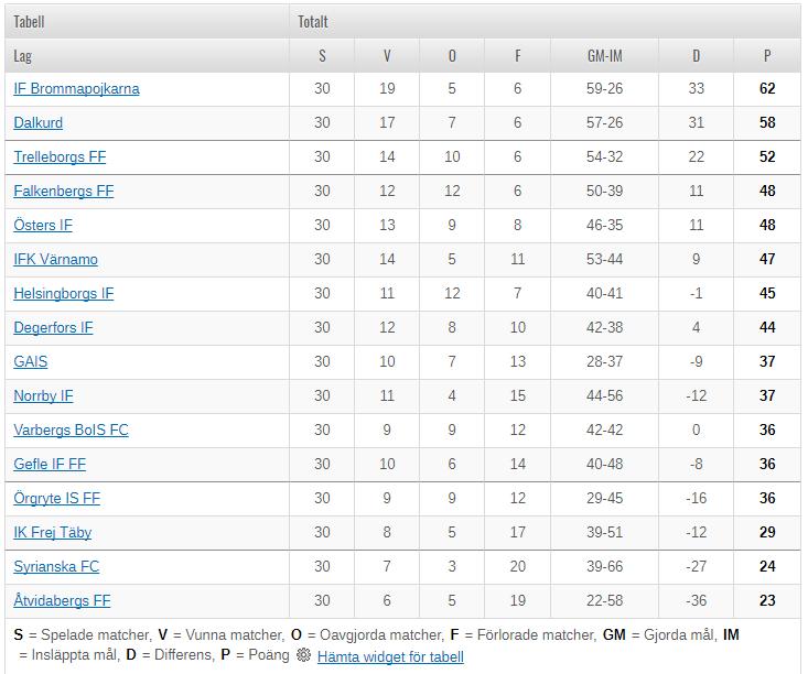 Sweden league table 2018 - Italian league fixtures and table ...