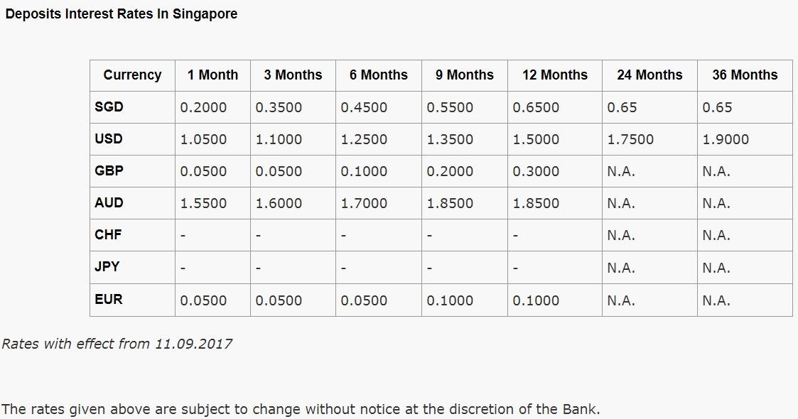 Indian bank forex rates singapore