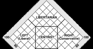 A Matrix Política: Espectro Político (3): Aplicando o