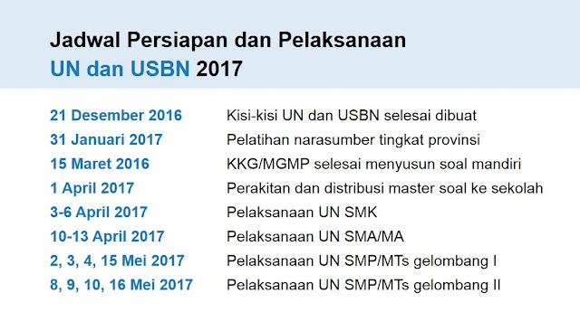Mekanisme dan Kebijakan UN 2017 - 3
