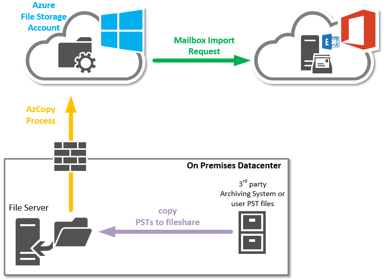 Hybrid Cloud Engineering Blog: Office 365 Import Service