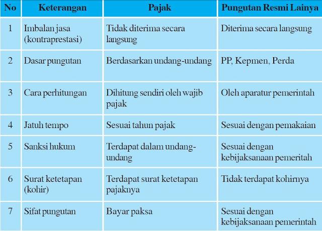 Perbedaan Pajak dan Pungutan Resmi Lainnya (Retribusi)