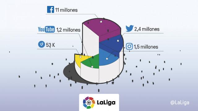 LaLiga suma más de 16 millones de seguidores en redes