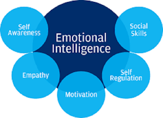 Apa itu Kecerdasan Emosional dan Bagaimana Cara Meningkatkannya