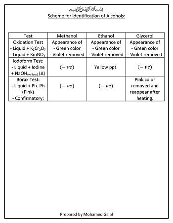 Scheme for identification of organic alcohols