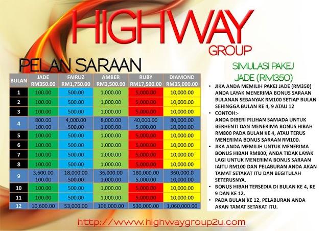 Buat duit mudah dari Pelaburan Highwaygroup2u.com / Pelaburan Highwaygroup penipu?