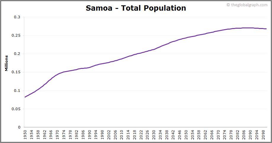 Samoa  Total Population Trend