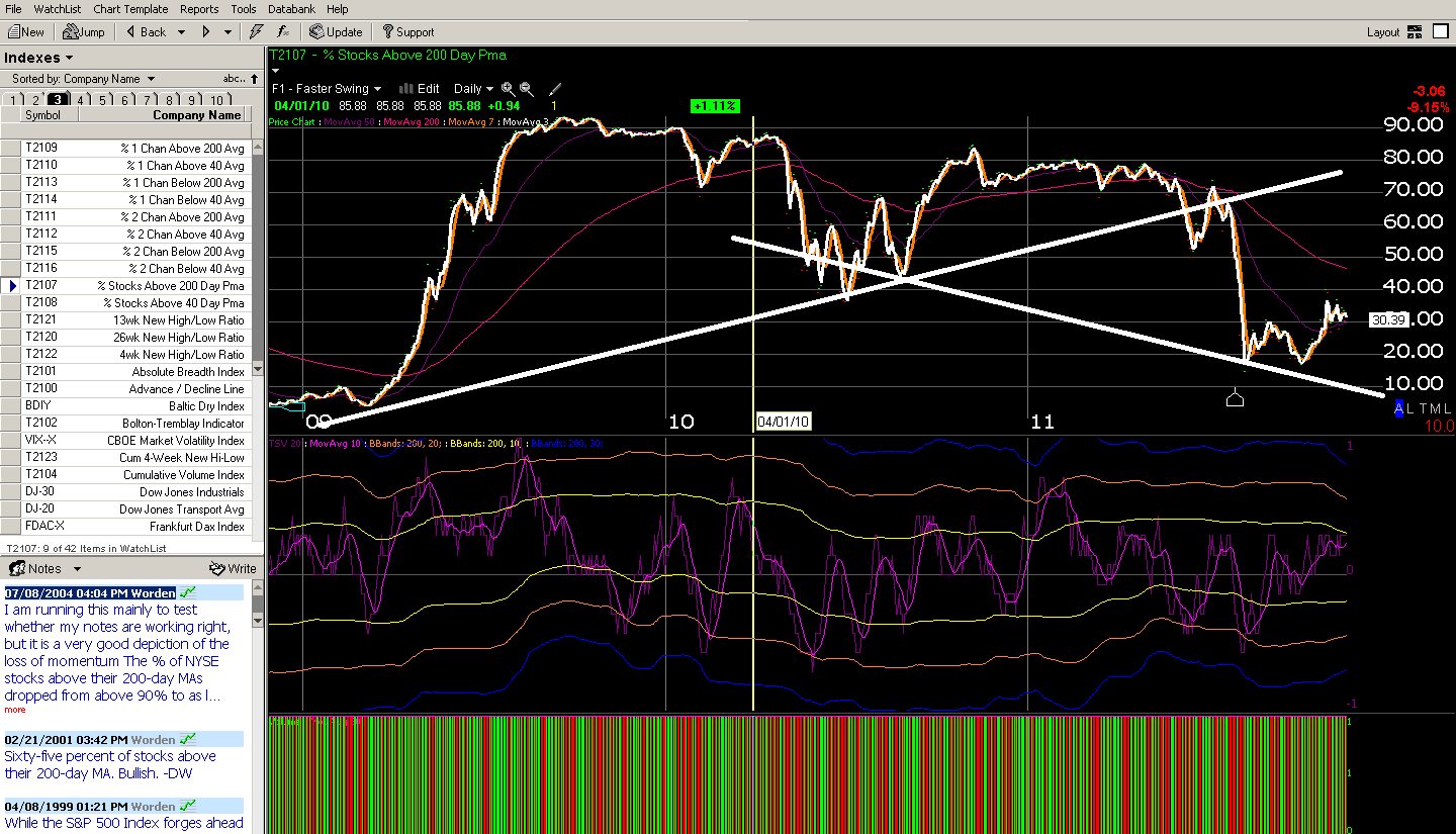 Stocks Above 40 Day Moving Average. Can't Get Much Higher, Huh?