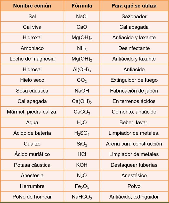 Compuestos inorg nicos for Marmol formula quimica