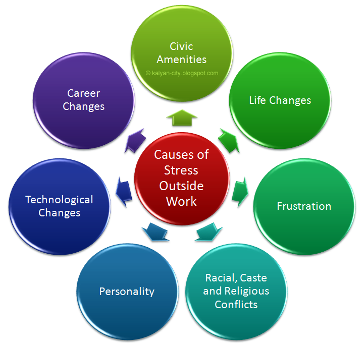 causes of stress outside work