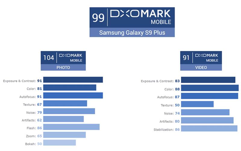 DxOMark score of S9+