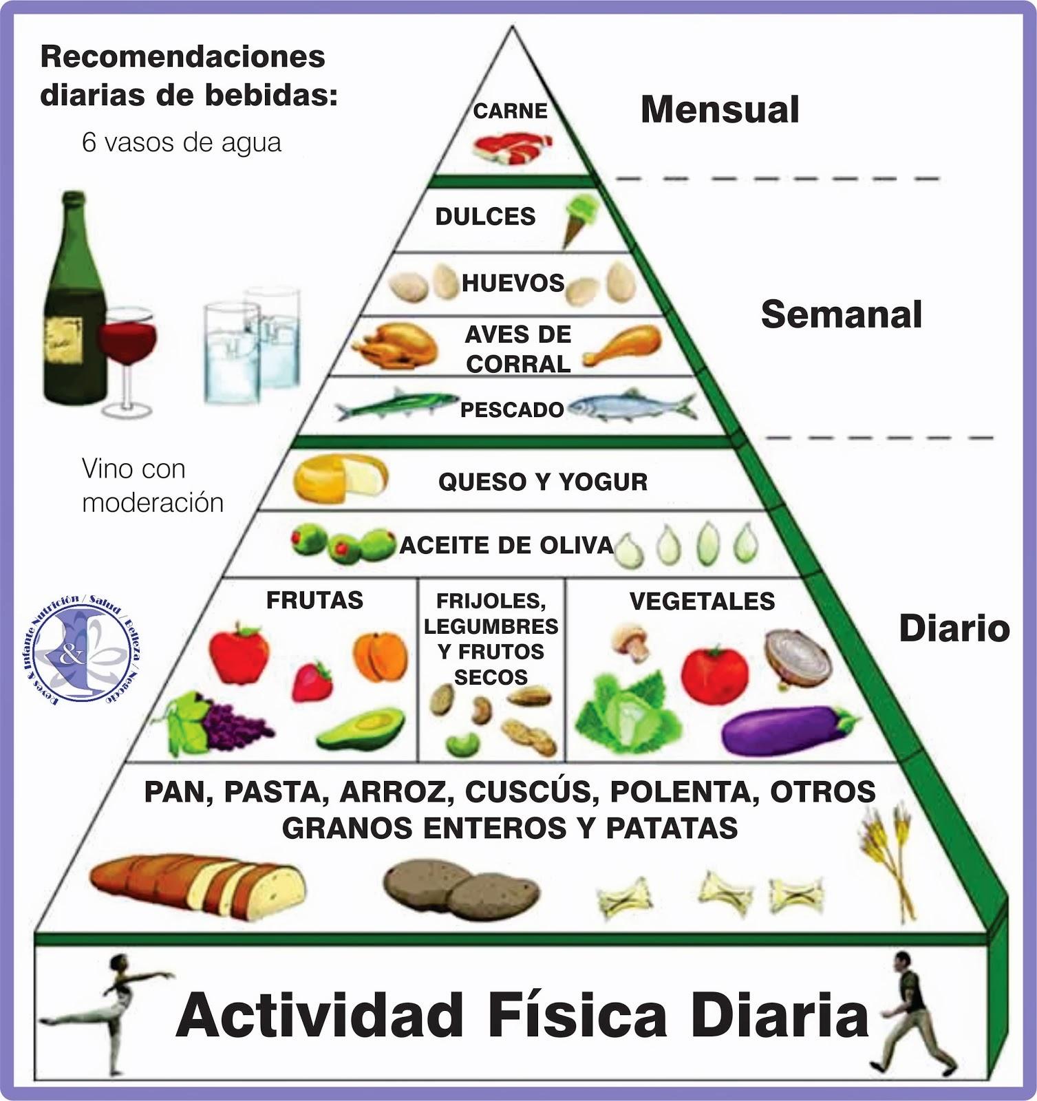 Alimentos De La Dieta Mediterránea - Como Bajar de Peso ...