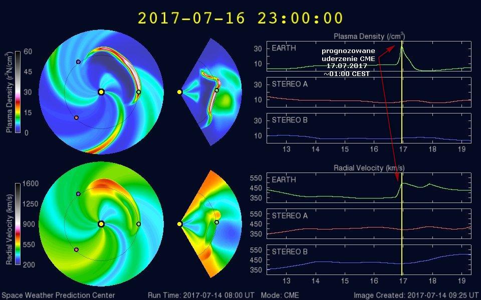 Model WSA-Enlil szacuje czas dotarcia koronalnego wyrzutu masy na 16 lipca na godz. 23:00 UTC, tj. 17 lipca około 01:00 CEST. W efekcie uderzenia CME prognozowana prędkość wiatru na poziomie przekraczającym 550 km/sek. i gęstość powyżej 30 protonów/cm3. Credits: SWPC