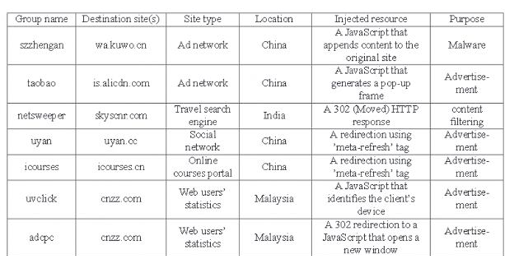 'Chinese ISPs Caught Injecting Ads and Malware into Web Pages' from the web at 'https://3.bp.blogspot.com/-Z4npycQaMjw/VtHB04Ok5SI/AAAAAAAAm-M/xfXSjIJrpdc/s1600/china-1.png'
