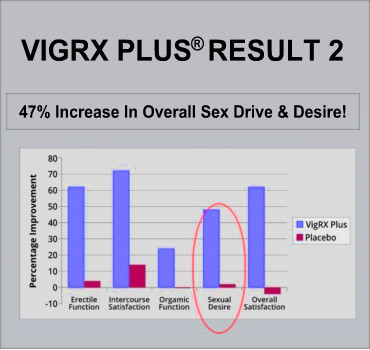 VigRX Plus® Result 2