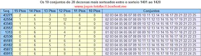 10 grupos de 20 dezenas com mais prêmios na lotofácil