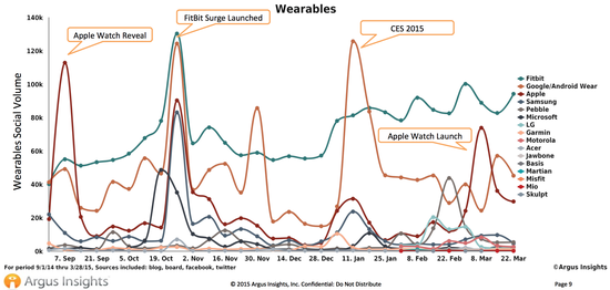 Argus - Apple Watch Interest