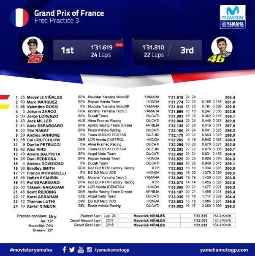 Hasil Latihan Bebas Ketiga (FP3) MotoGP Prancis 2018