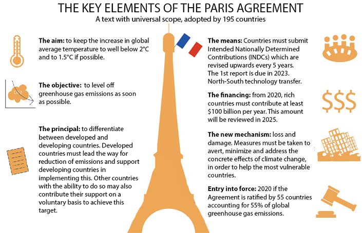 Sher Ias Academy Short Takes Kyoto Protocol And Paris Agreement