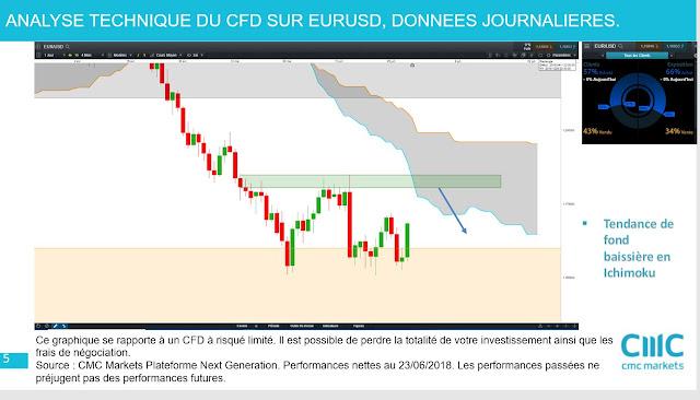 #eurusd $eurusd [30/06/18]