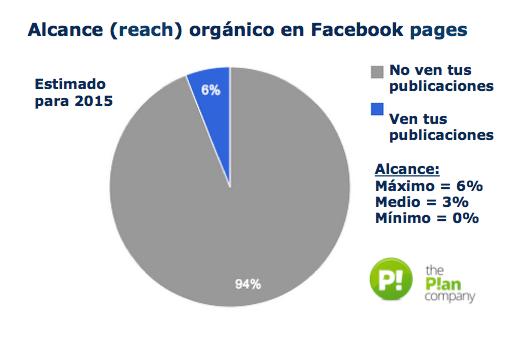 Alcance organico de las fanpages de Facebook - MasFB