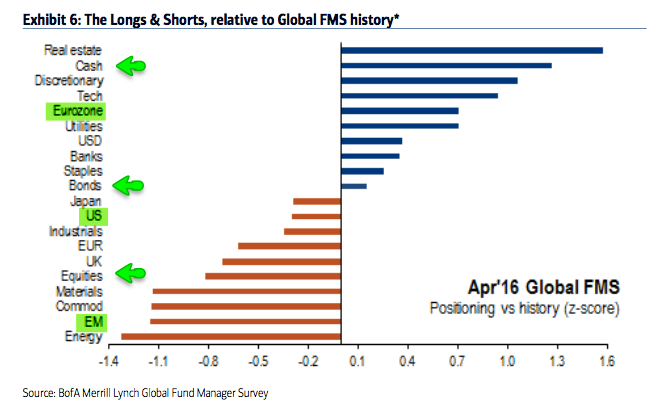 The Fat Pitch: Fund Managers' Current Asset Allocation - April