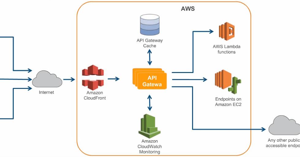 Manage your APIs with Amazon API Gateway