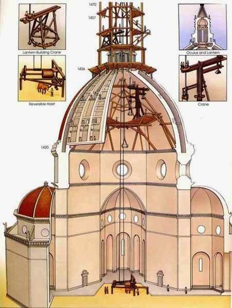 Artilugios empleados en la construcción de la Cúpula de la Catedral de Florencia