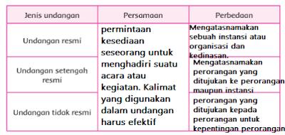 persamaan dan perbedaan antara undangan resmi, setengah resmi, dan tidak resmi - www.simplenews.me