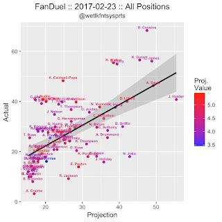 NBA DFS FanDuel 2/24