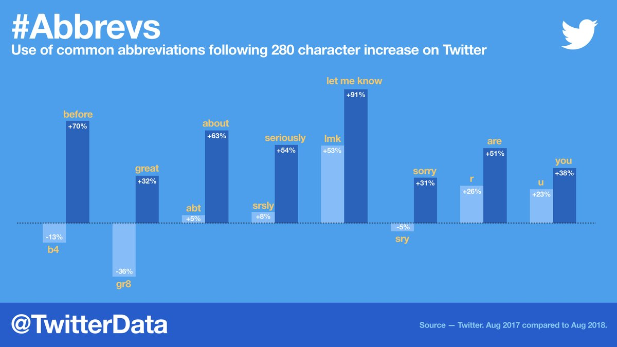 Twitter explains why the switch to 280 characters was a good idea