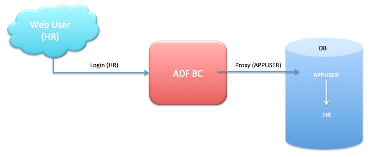 Andrejus Baranovskis Blog: Extending Application Module for