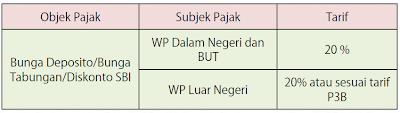 Tarif PPh atas penghasilan bunga deposito tabungan dan diskonto SBI
