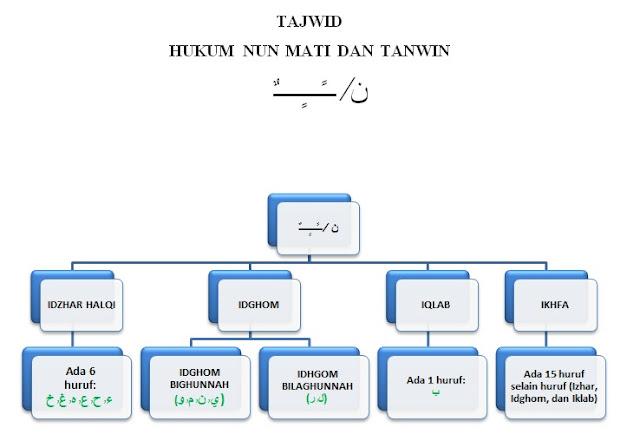 Hukum Bacaan Nun Sukun dan Tanwin Lengkap dengan Contohnya