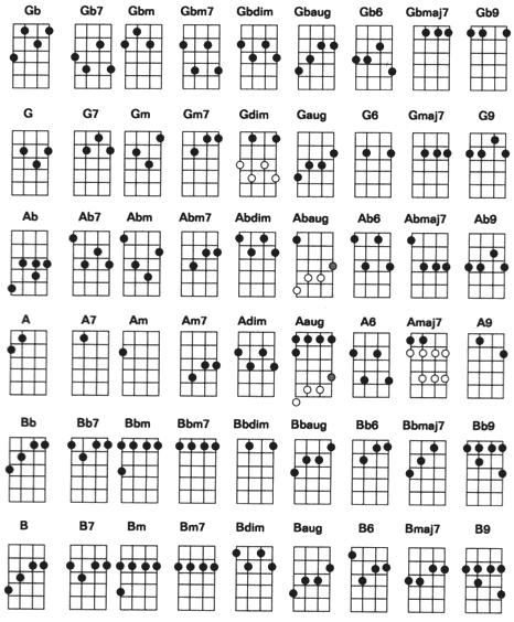 Kunci Gitar Kentrung Senar 3 : kunci, gitar, kentrung, senar, Tunik, Images, Model, Terbaru:, Gambar, Kunci, Ukulele, Senar, Lengkap