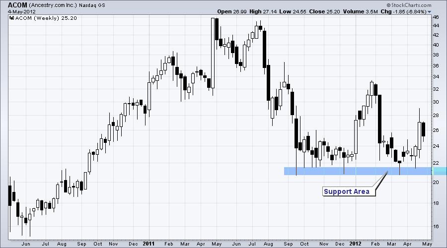 Tim's Market Blog: May 2012