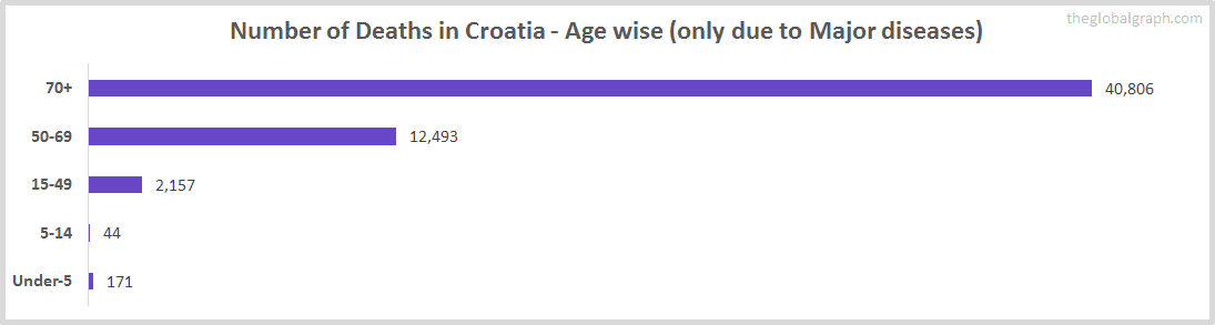 Number of Deaths in Croatia - Age wise (only due to Major diseases)