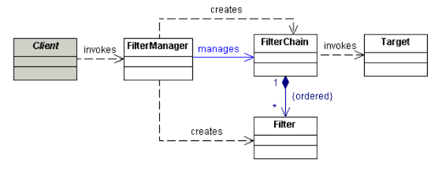 Intercepting Filter Design Pattern in Java