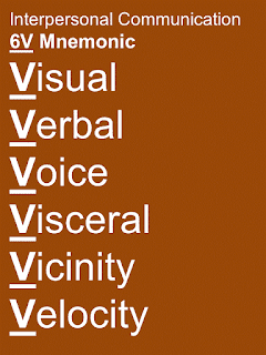 List of Interpersonal Communication Skills with Examples