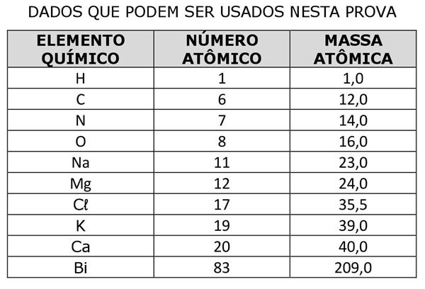 dados-que-podem-ser-usados-na-prova-de-quimica-da-uece-2018-1